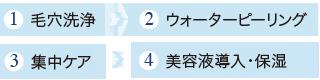 1.毛穴洗浄→2.ウォーターピーリング→3.集中ケア→4.美容液導入・保湿